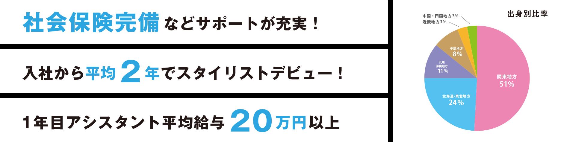 社会保険完備・初月給与20万円