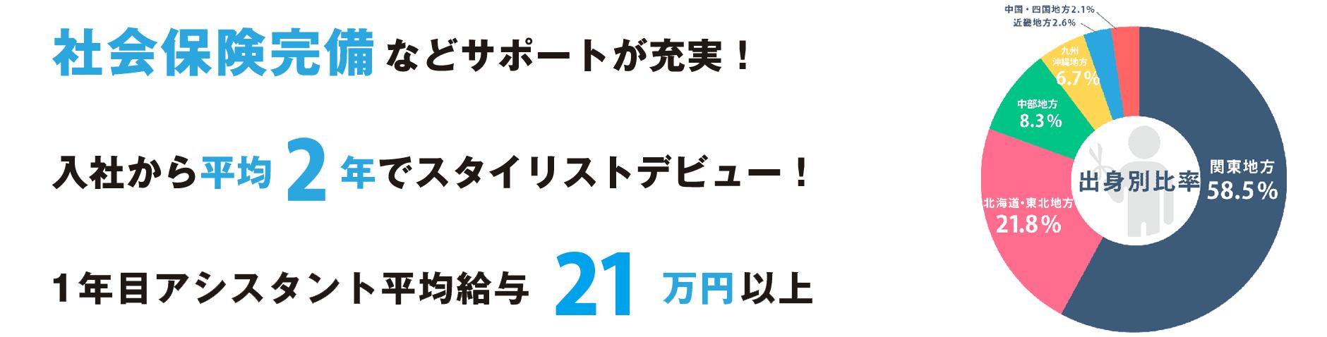 美容室イメージアは初任給21万円〜・社会保険完備