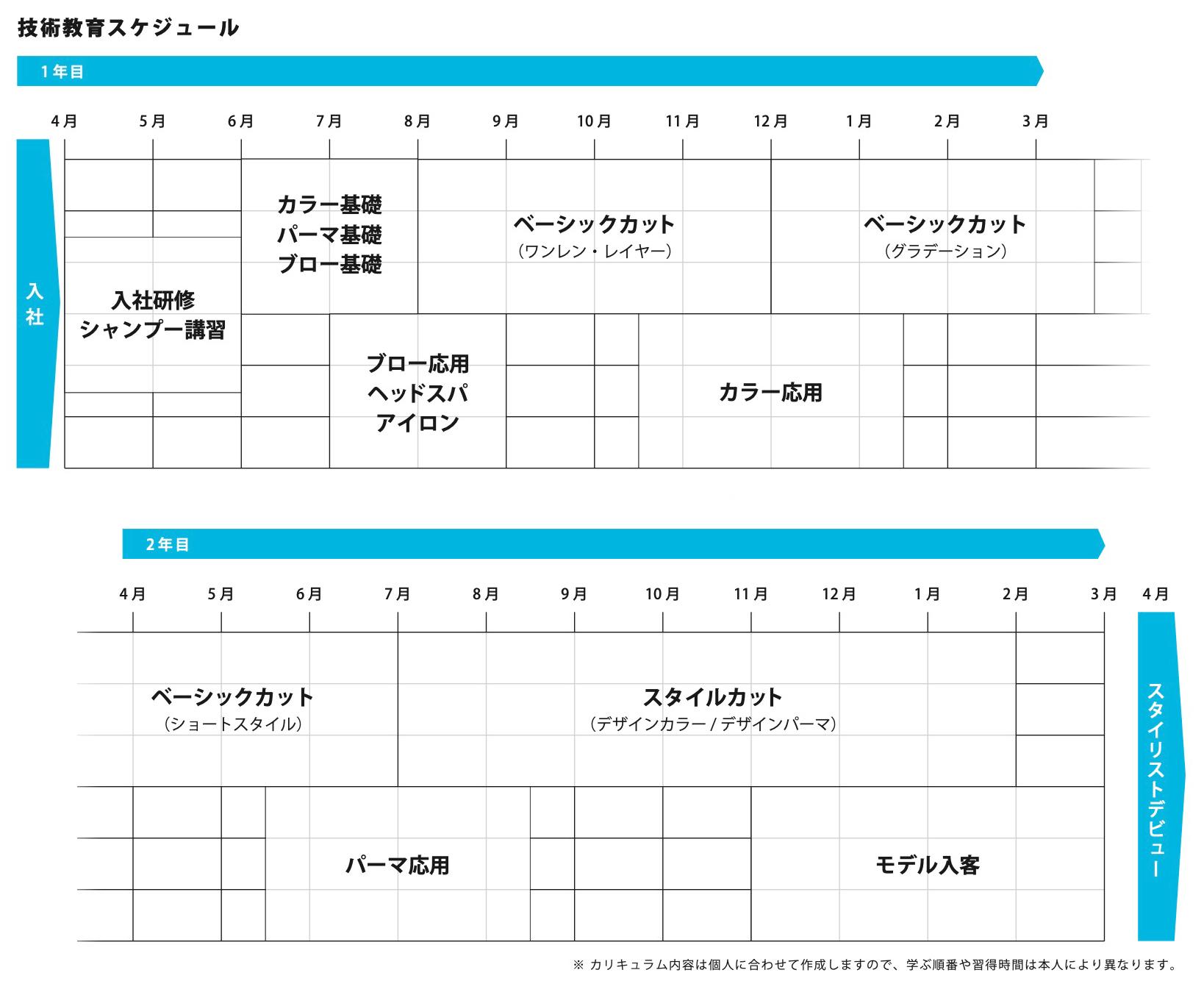技術教育スケジュール